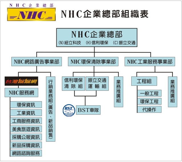 NHC集團